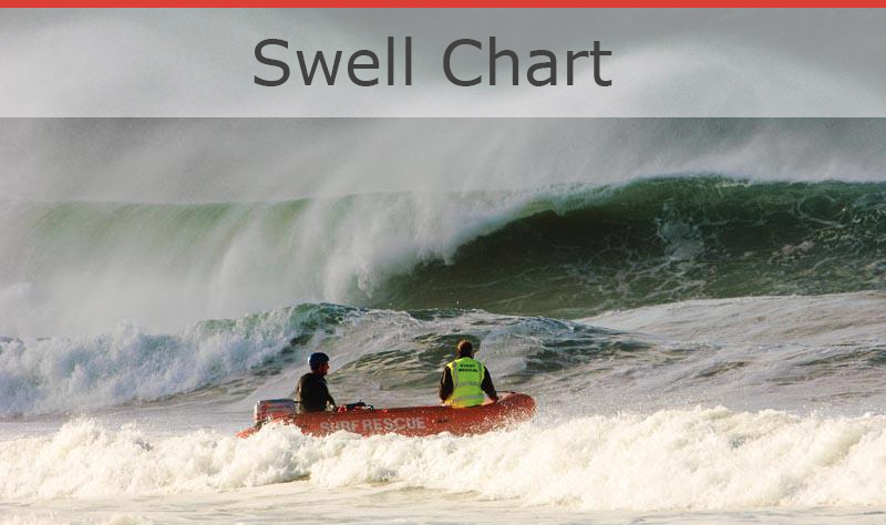 Swell Chart
